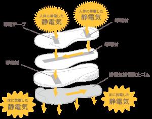 静電靴の構造
