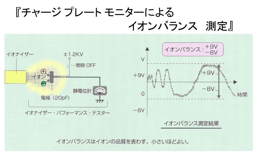 イオンバランス測定