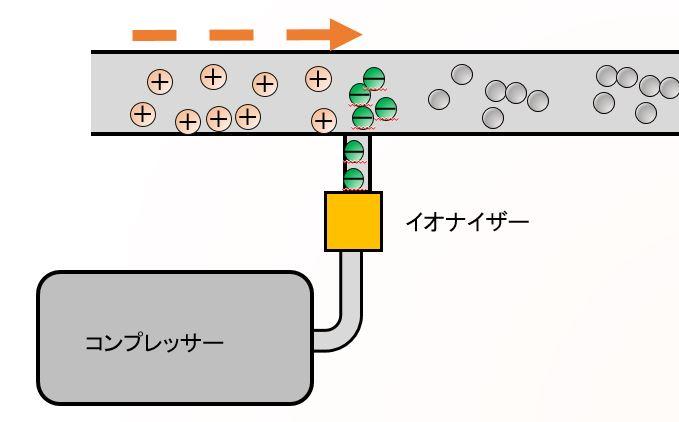 空気輸送粉体の除電