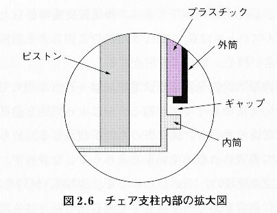 チェア支柱内部構造の拡大図