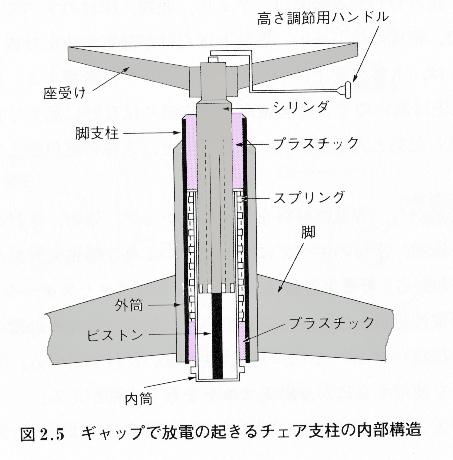 チェア支柱内部構造