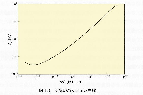 パッシェン曲線