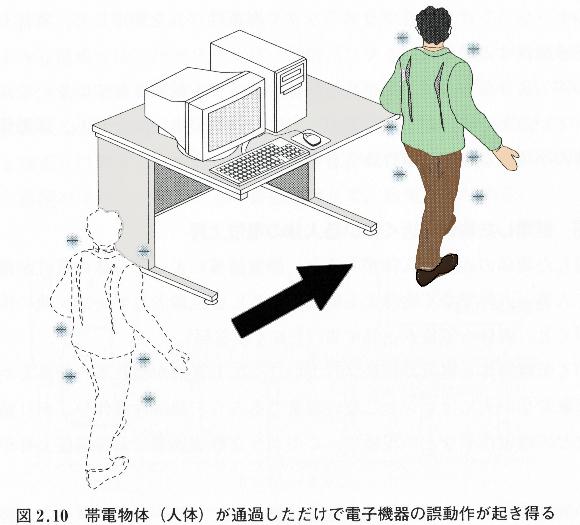 人体の帯電による誤動作