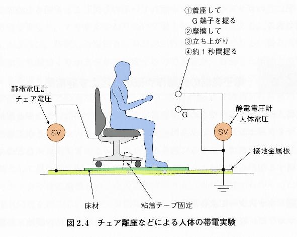 人体の帯電実験