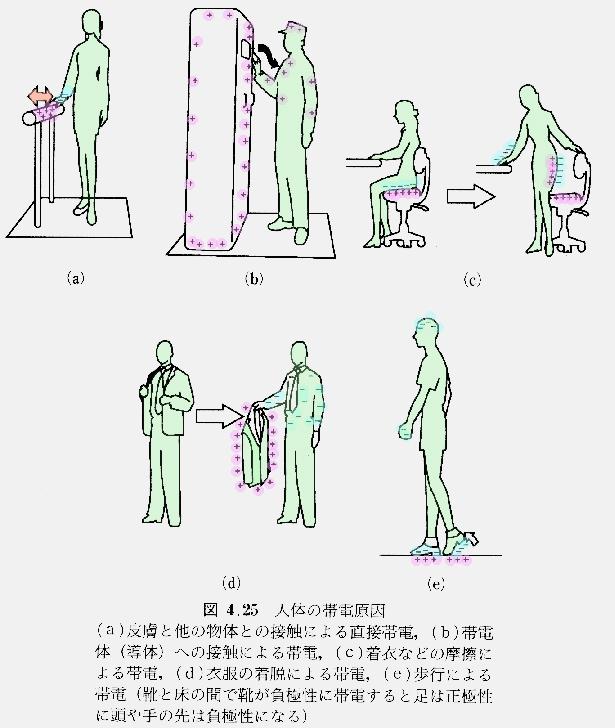 人体の帯電