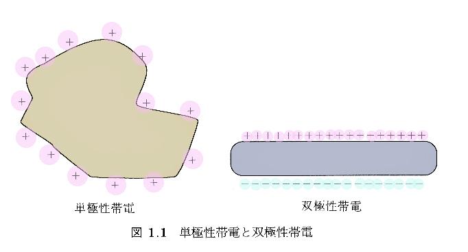 単極性帯電と双極性帯電
