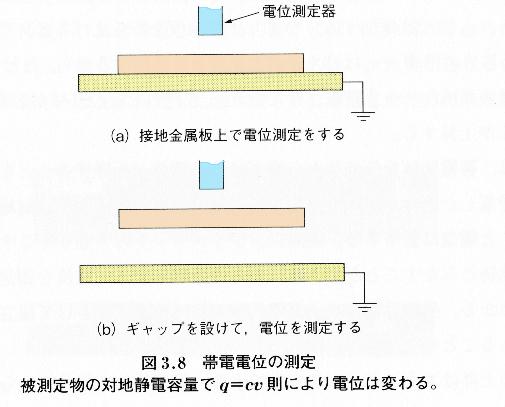 帯電電位の測定