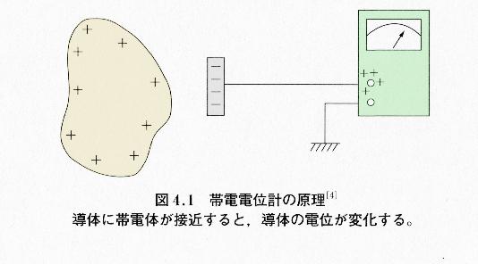 帯電電位計の原理
