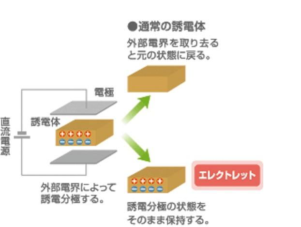 江口エレクトレットの原理