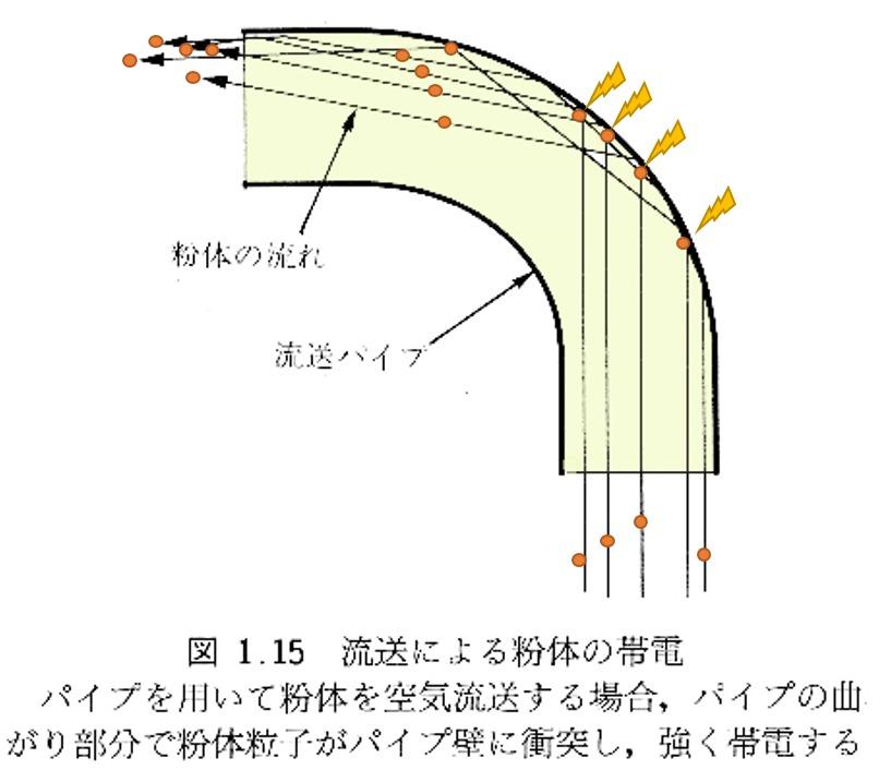 流送における粉体の帯電