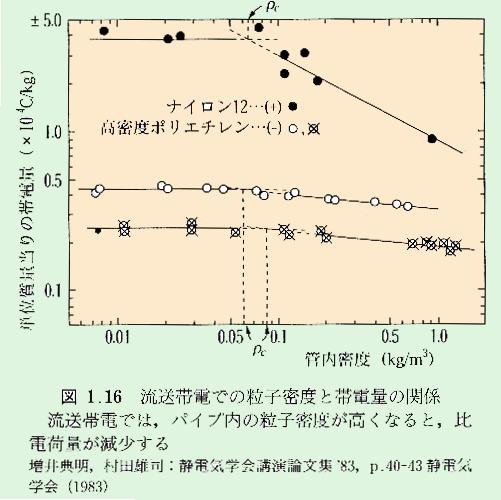 流送帯電での粒子密度と帯電量の関係