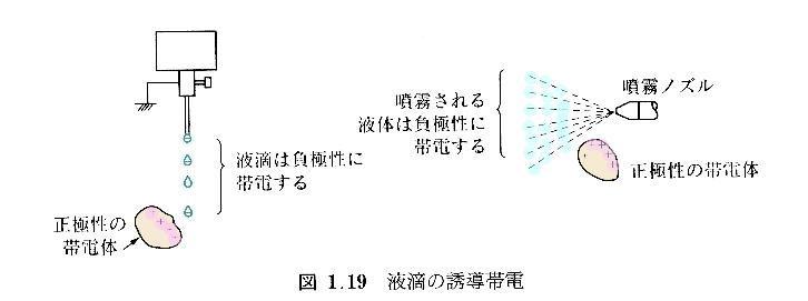 液滴の誘導帯電