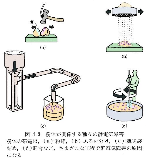 粉体が関係する静電気障害