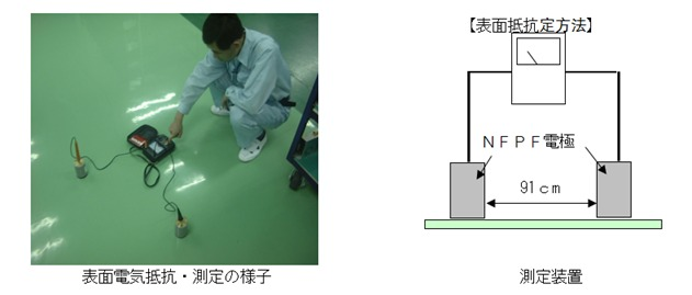 静電防止床材の測定