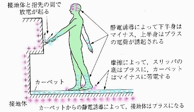 静電誘導による人体の帯電と放電