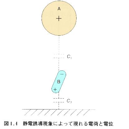 静電誘導現象