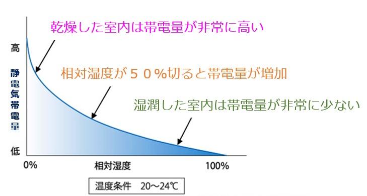 相対湿度と帯電量