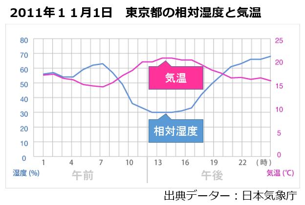東京都の相対湿度と気温