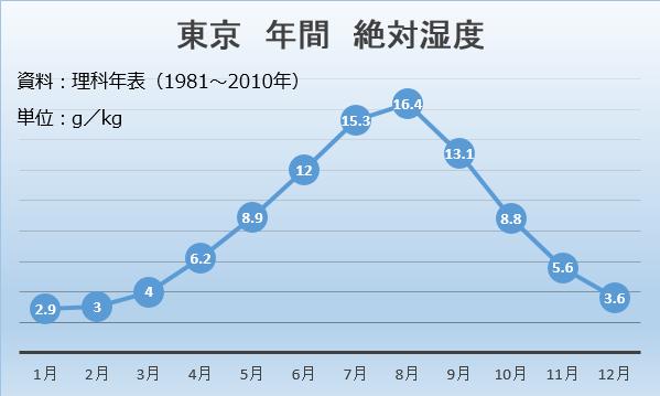 東京 絶対湿度.