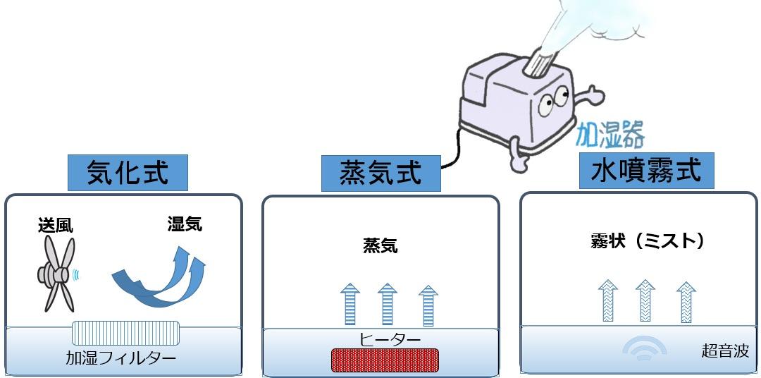 加湿器の種類