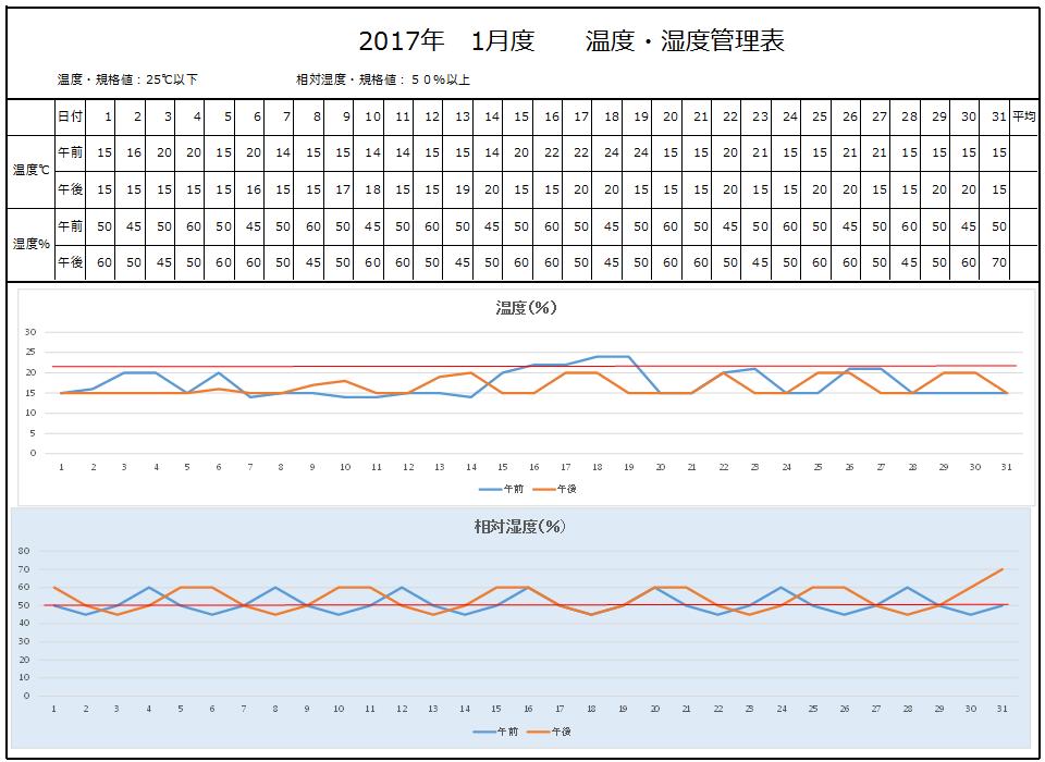 温度、湿度管理表