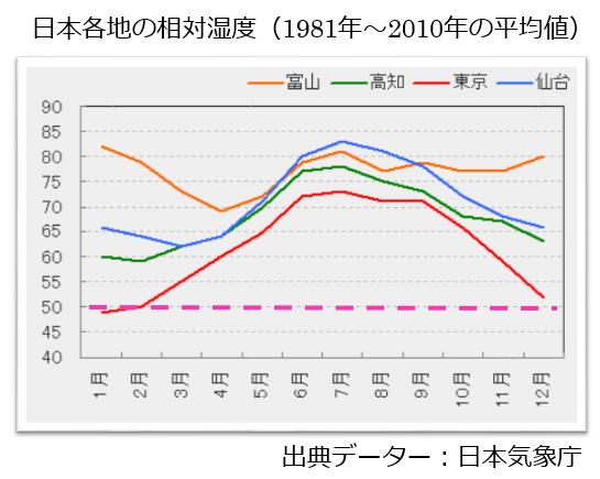 日本各地の相対湿度