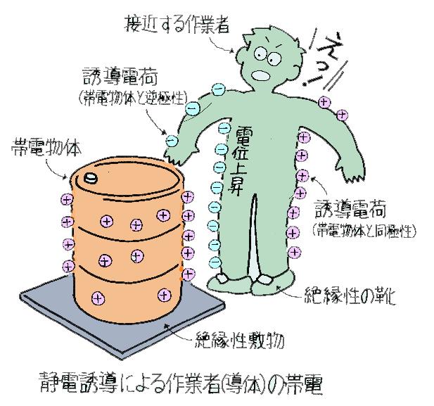 electrostatic6