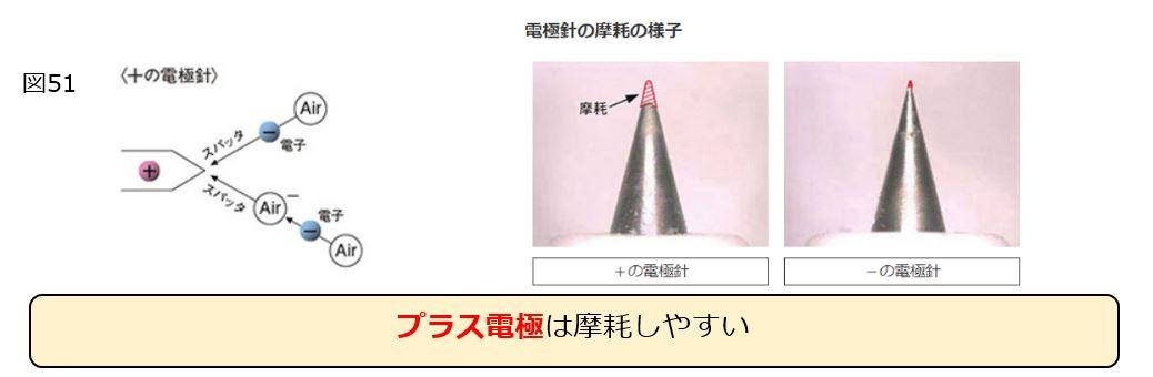 コロナ放電電極の定期的交換