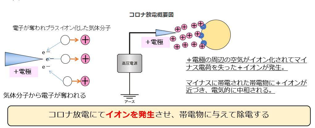 コロナ放電